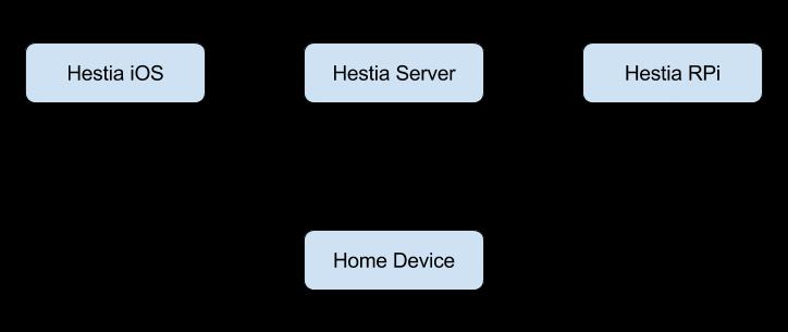 基于树莓派的智能家居项目的设想与实现 Hestia